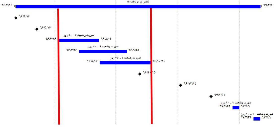 نمودار همپوشانی لایحه تاخیرات