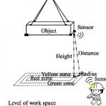 کاربرد سنسورها جهت شناسایی شرایط ناایمن در جابجایی بارها روی سر کارگران ساختمانی