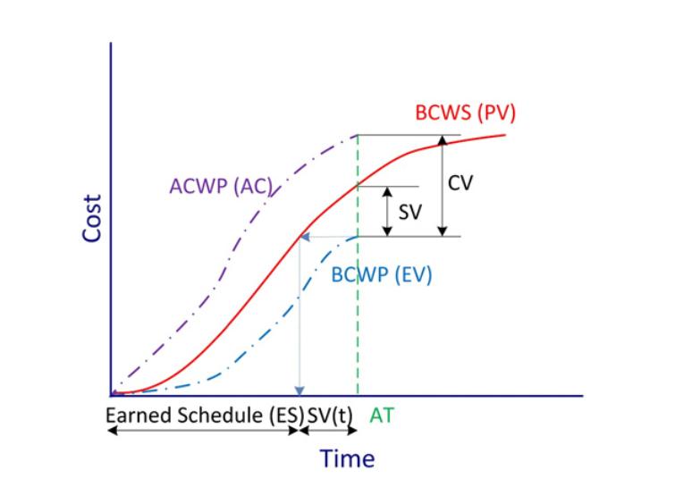 کنترل پروژه به روش ارزش کسب شده (EVM)