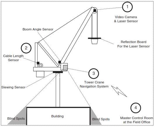 فناوری های رفع نقطه کور اپراتور تاورکرین در واقع از تکنولوژی خودروهای بدون راننده الهام گرفته اند. هرچه ارتفاع ساختمان ها بیشتر می شود، نقاط کور اپراتور تاورکرین نیز افزایش می یابد و مسئله هدایت جرثقیل حادتر می گردد. به این دلیل، دوربین های ویژه ای روی بازوی جرثقیل ها قرار گرفتند که جابجایی بوم را از نمای بالا به اپراتور نشان می دهند. متاسفانه در پروژه های بلند مرتبه، این دوربین ها به قدری از زمین فاصله دارند که اپراتور قادر به دیدن دقیق محل برداشتن بار نخواهد بود. همچنین، این دوربین ها درک درستی از فاصله قلاب تا محل برداشت یا تخلیه بار ایجاد نمی کنند. برای حل این مشکل تنها راه آن است که چندین دوربین دیگر در فواصل ارتفاعی هر 2 یا 3 طبقه از ساختمان تعبیه گردد که تعیین بهترین مکان برای این دوربین ها چندان هم ساده نیست. ضمن اینکه در پروژه های بلندمرتبه، هزینه تامین دوربین ها و ایجاد و نگهداری زیرساخت این تعداد دوربین هم به یک دغدغه تبدیل خواهد شد. باید دقت شود که شعاع دید دوربین های نصب شده روی سازه هم میتواند با ساخت دیوارها یا سقف های جدید مسدود گردد. راهکار دیگر برای رفع نقطه کور اپراتور تاورکرین، استفاده از سیستم جلوگیری از برخورد (Anti Collision System) است. این سیستم ها معمولا مختصات و زوایای بوم و قلاب جرثقیل را بصورت عددی روی مانیتوری که در کابین اپراتور نصب شده است، نشان می دهند. این سیستم نیز قادر نیست اپراتور را از شرایط محیطی تاورکرین و موقعیت دقیق بار نسبت به ساختمان های در حال ساخت نشان دهد. در این مقاله نیز به معرفی یک سیستم جدید هدایت اپراتور تاورکرین پرداخته می شود که در قالب مدلسازی اطلاعات ساختمان (BIM) و بصورت لحظه ای به ارائه وضعیت تاورکرین، بار و ساختمان های اطراف آن در یک محیط سه بعدی می پردازد. این سیستم از انواع سنسورهای چرخش تاور، زاویه بوم، طول کابل، سنسور لیزری تشخیص فاصله و یک دوربین بی سیم استفاده می کند.
