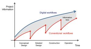 از نقشههای دوبعدی تا مدلسازی اطلاعات ساختمان (BIM)